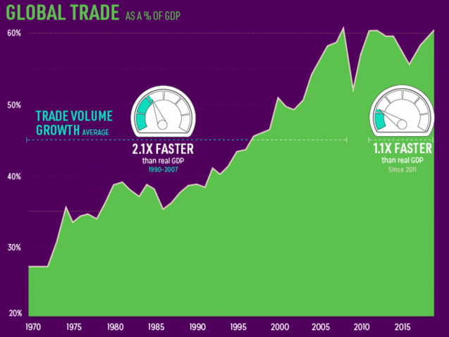 Global trade chart